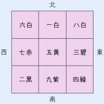 九星の方位への配置